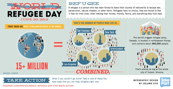 Here are some facts about refugees in honor of the fast-approaching World Refugee Day on June 20th.