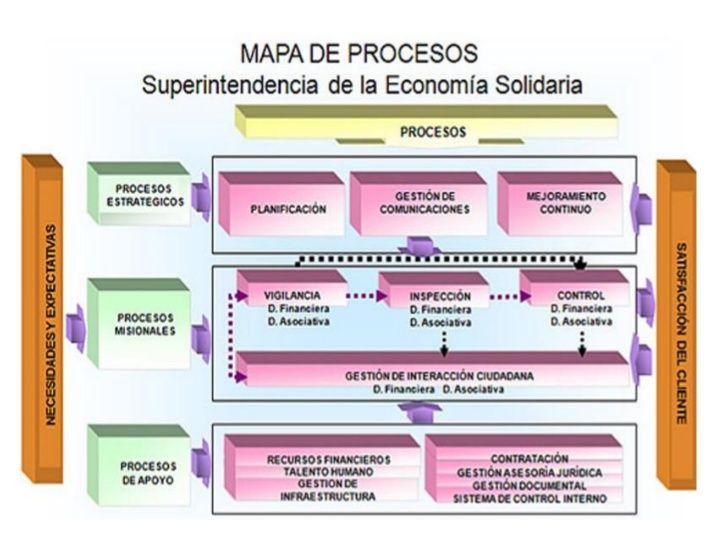 Mapa De Procesos Ejemplos De Una Empresa.Como Hacer Un Mapa De Procesos De Una Empresa Buscar Con