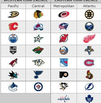 NHL Basics: NHL Standings