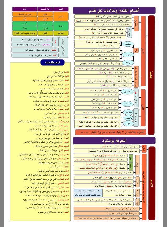 حسن الفهمي Hassanalkhalawi تويتر Language Bullet Journal Journal