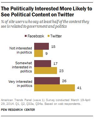 Facebook and Twitter as political forums: Two different dynamics.  Social media users who are interested in politics have different experiences on Facebook and Twitter, with four-in-ten Twitter users saying that at least half of the posts that they see are political, compared with about a quarter of Facebook users who say the same.
