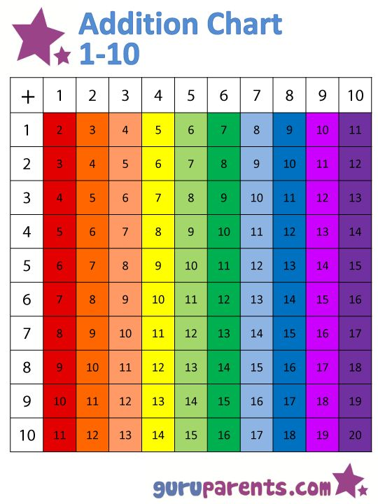 36 best operazioni images on Pinterest Math activities - multiplication table