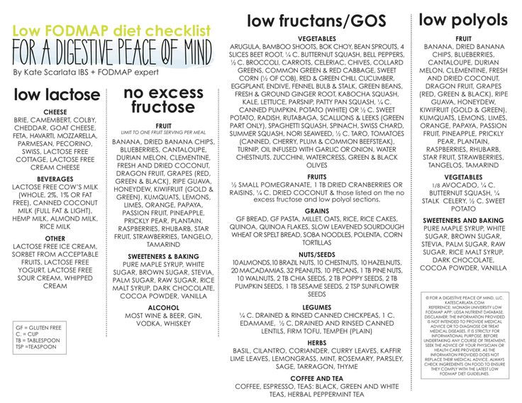 LOW AND HIGH FODMAP DIET CHECKLISTS — Kate Scarlata RDN ...