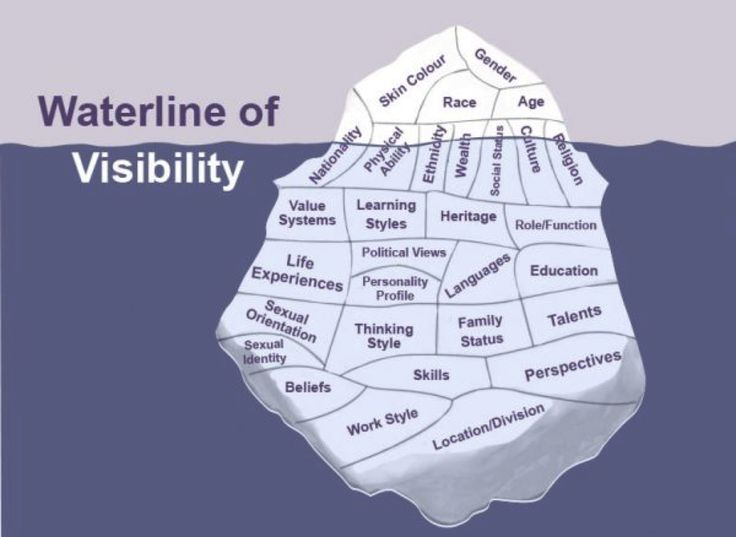 Iceberg Activity