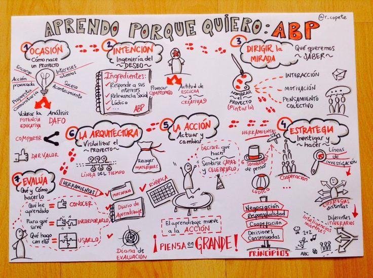 """#visualthinking ¿Resumes o dibujas? Síntesis visual del libro """"Aprendo porque quiero"""" @severota @ialcazar @Xandra_bh"""
