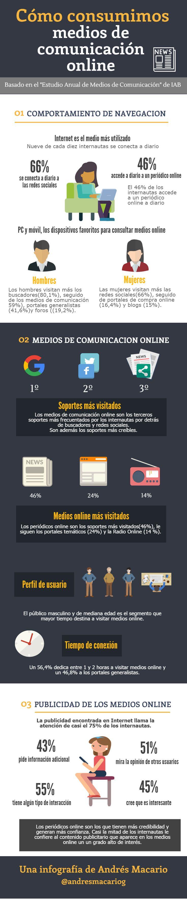 Como consumimos medios de comunicacion online #infografia