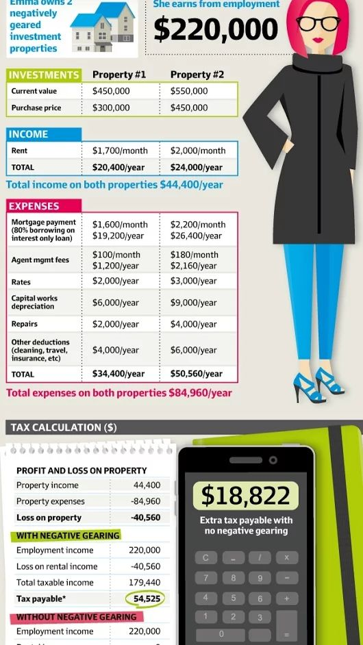 Do you know the impact of the negative gearing changes? #economy #tax #Australia #politics #money #property