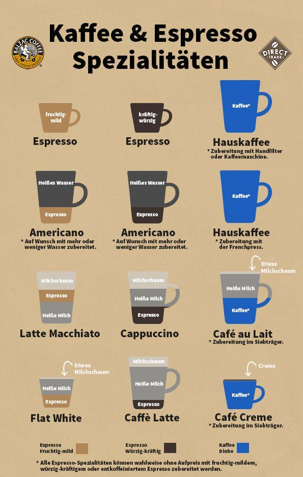 Für alle, die immer noch durcheinander kommen wenn es um den Unterschied zwischen Latte Macchiato, Cappuccino und Co. geht... Wir haben da was für Euch :) #balzaccoffee #kaffee #infografik