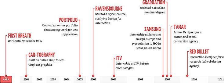 Horizontal Timeline Resume Horizontal Resume Timeline Horizontal Resume Resumehorizontal Timeline Resume Timeline Horizontal