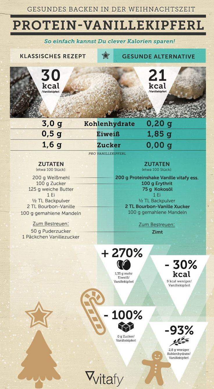 Unsere Infografik zeigt dir, wie du das hochkalorische Trio aus Zucker, Butter und Weißmehl einfach durch gesunde Alternativzutaten ersetzt.