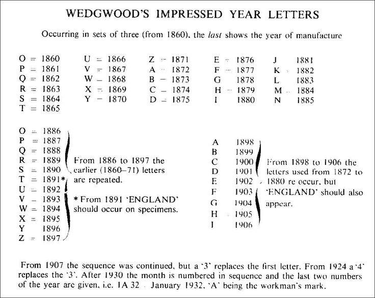 Dating Wedgwood Porcelain Amp Pottery References
