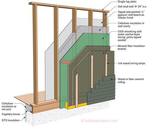 10 best images about a wall sections on pinterest blog for Exterior framing