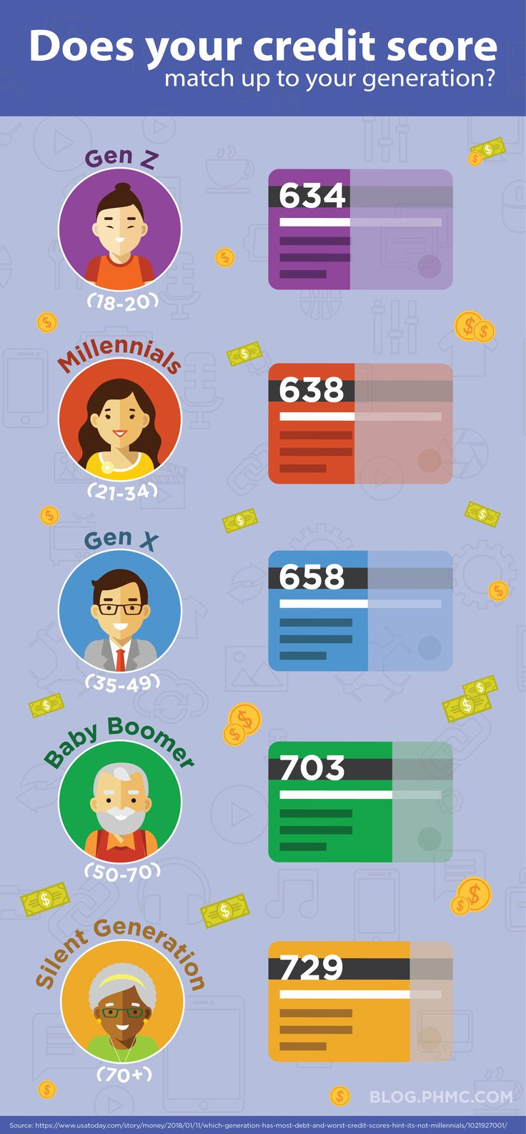 Does your credit score match up to your generation? | blog.phmc.com