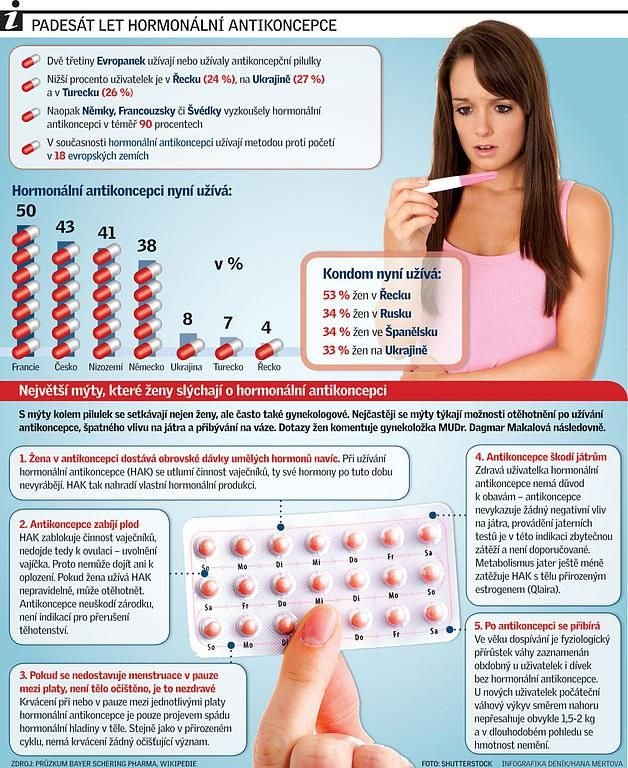 Výsledek obrázku pro antikoncepce druhy
