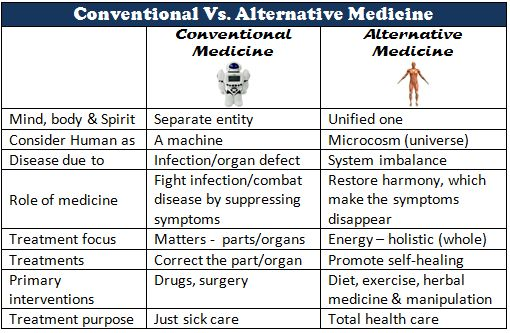 alternative and conventional medicine essays Although many americans use complementary alternative medicine (cam), nevertheless the boundaries between cam and conventional medicine are.