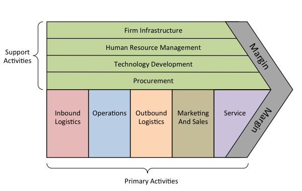 PorterS Value Chain  Visual Forms