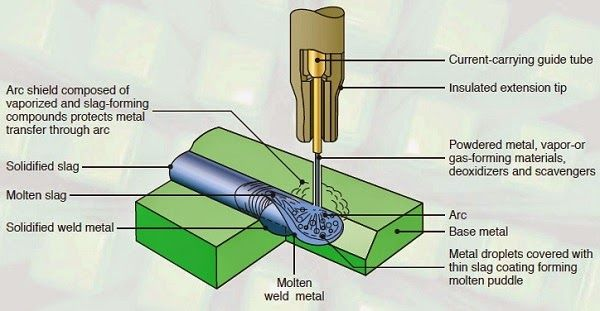 Schematic illustration of the flux-cored arc welding (FCAW) process. this welding operation is similar to gas metal-arc welding.