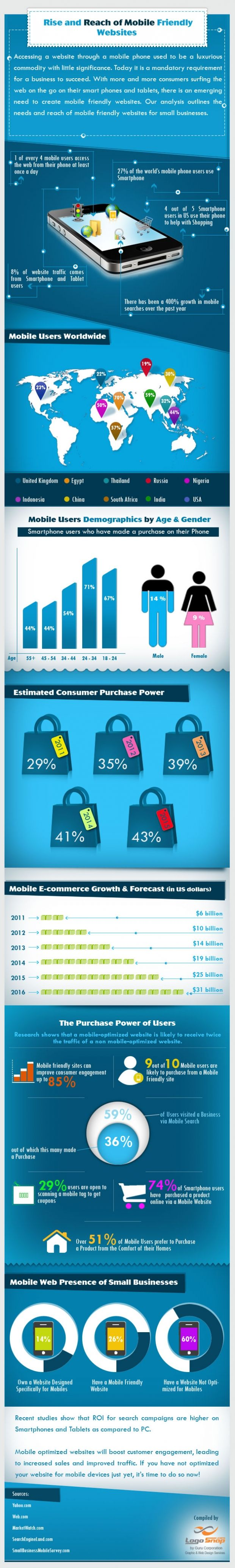 Why your business needs a mobile website TODAY! [INFOGRAPH] Google is now giving preference to mobile-optimized websites in search results. Having a mobile website is going to increase your customer engagement, website traffic and sales. Not having a mobile website is going to help your competition.