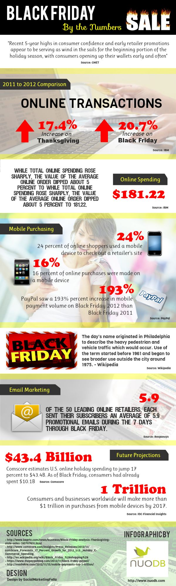 Black Friday Aftermath – By the Numbers [Interactive Infographic] | Business 2 Community