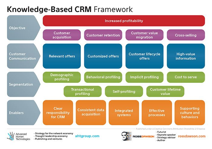 Knowledge based client relationship management framework by leading author and thought leader Ross Dawson.