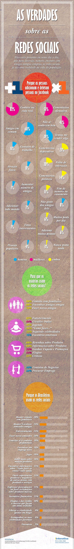 As verdades sobre as redes sociais... Será? #RedesSociais #Infografico #Brasil