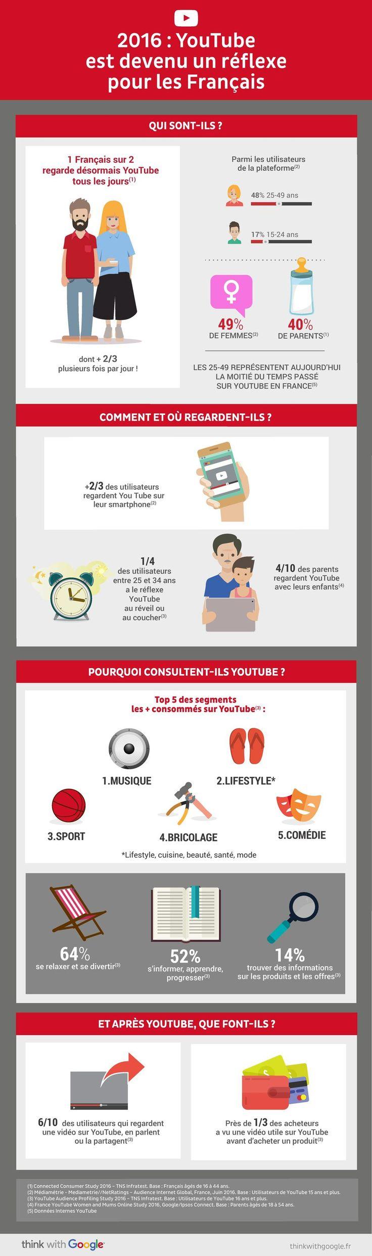 La soirée YouTube Brandcast s'est tenue le 24 novembre 2016 à la Maison de la Mutualité à Paris. L'occasion pour Nick Leeder, directeur général de Google France, de rappeler aux directeurs digitaux, marketing et communication invités les chiffres et le potentiel de Youtube en France, plateforme média désormais incontournable.