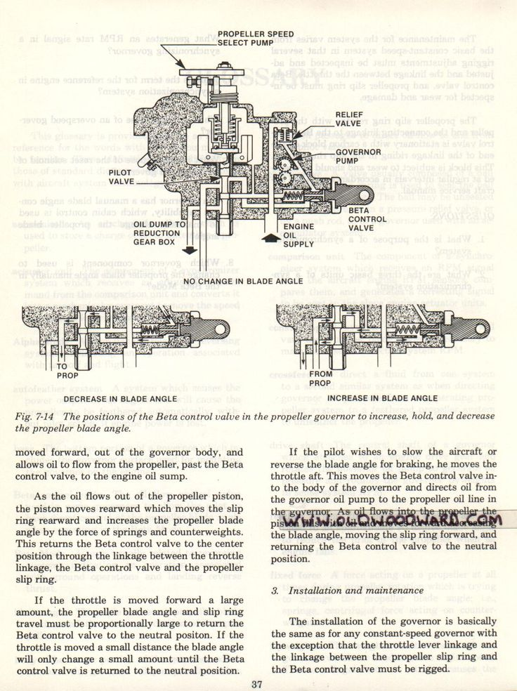 a history of the aircraft propeller A few aircraft engine control manual covers and the history of aircraft governor theory | see more ideas about aircraft, airplane and plane.