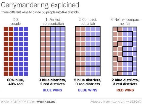 This is the best explanation of gerrymandering you will ever see - The Washington Post