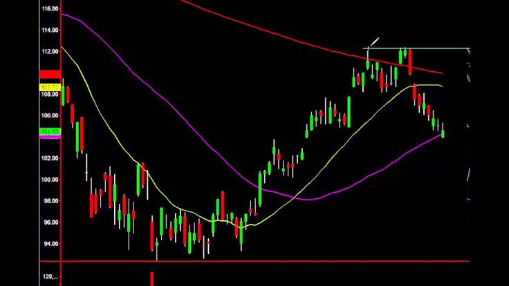 $AAPL Chart Analysis: Reading It Like A Pro