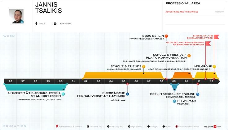Pinterest Infografik, Grafik