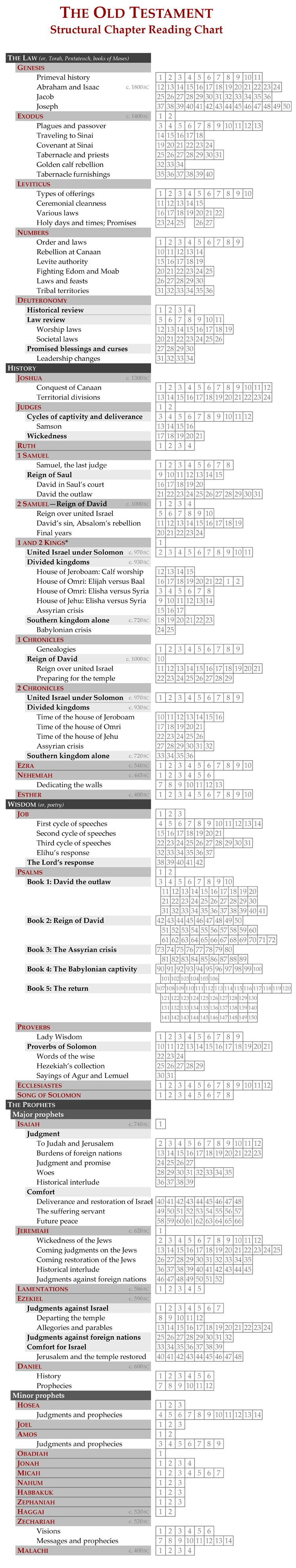 KJV Study Bible -Offline Bible Study Free - Apps on Google ...