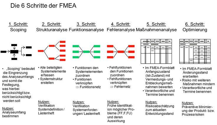 FMEA – Fehlermöglichkeits und Einflussanalyse