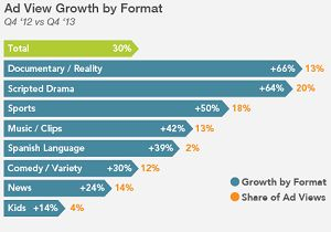 ad view growth by content category freewheel q4 13