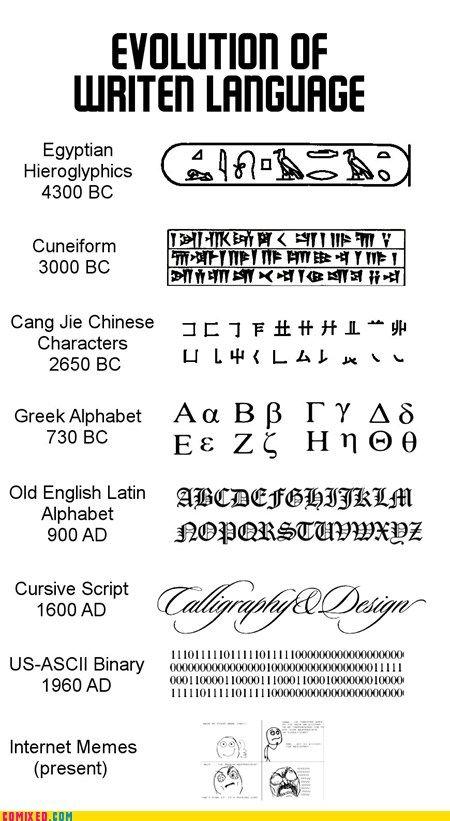 """Evolution of written language"" -- I wonder what's next?!     Note that ""written"" has 2 ""t""s!"