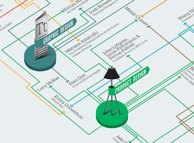 5 | Infographic: 50 People Shaping The Future Of Design | Co.Design: business + innovation + design