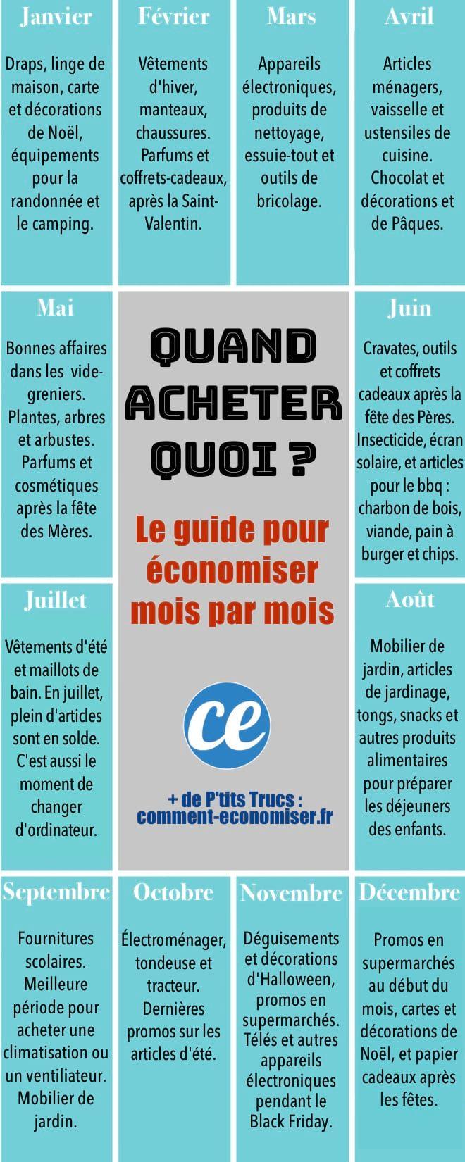 Quand+Acheter+Quoi+?+Le+Guide+Pour+Acheter+Au+Meilleur+Prix+Mois+Par+Mois.