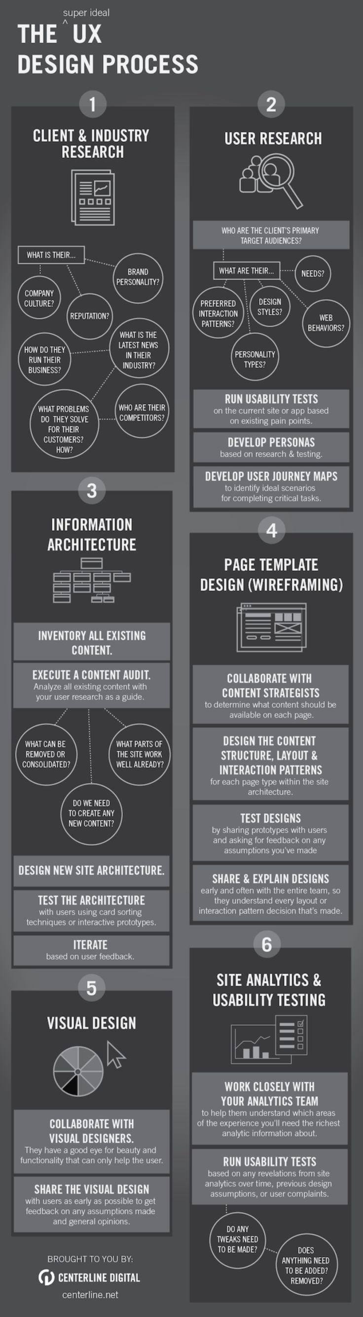 Whitepaper IT provides best UIUX design services