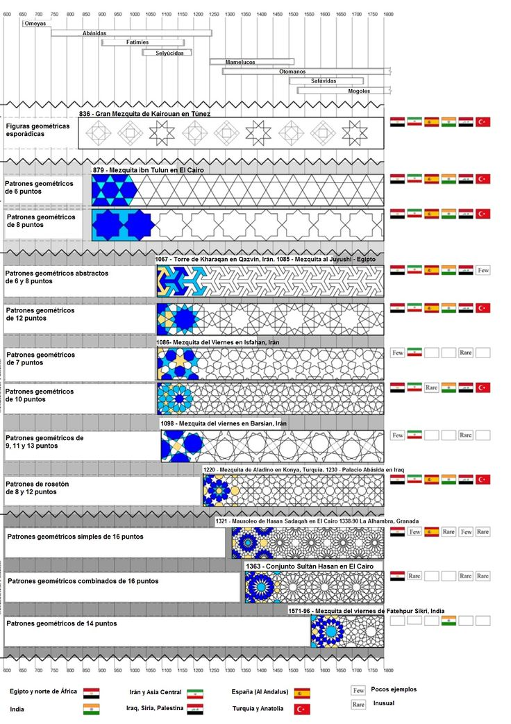 patrones geométricos islámicos