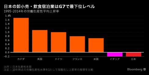 伸び悩む日本の生産性-効率化進む製造業の足引っ張るサービス産業 - Bloomberg