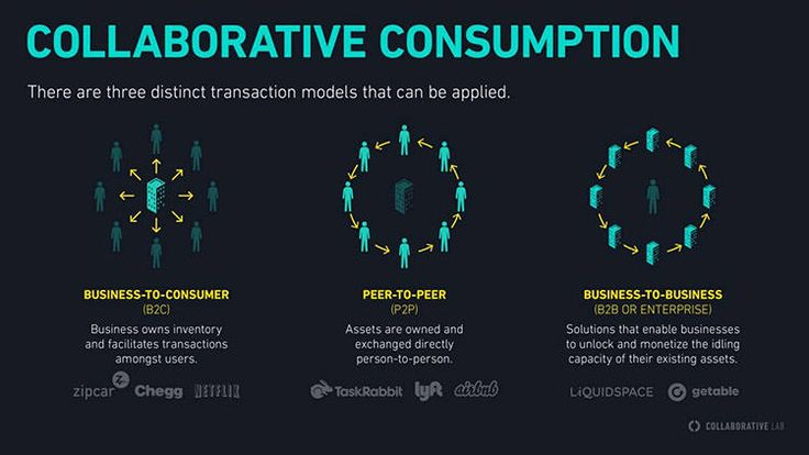 Collaborative consumption - business to business, peer to peer and business to consumer