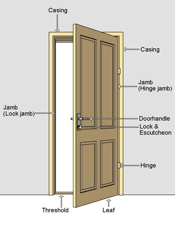 Door terminilogy door nomenclature jamb door jamb for Building door design