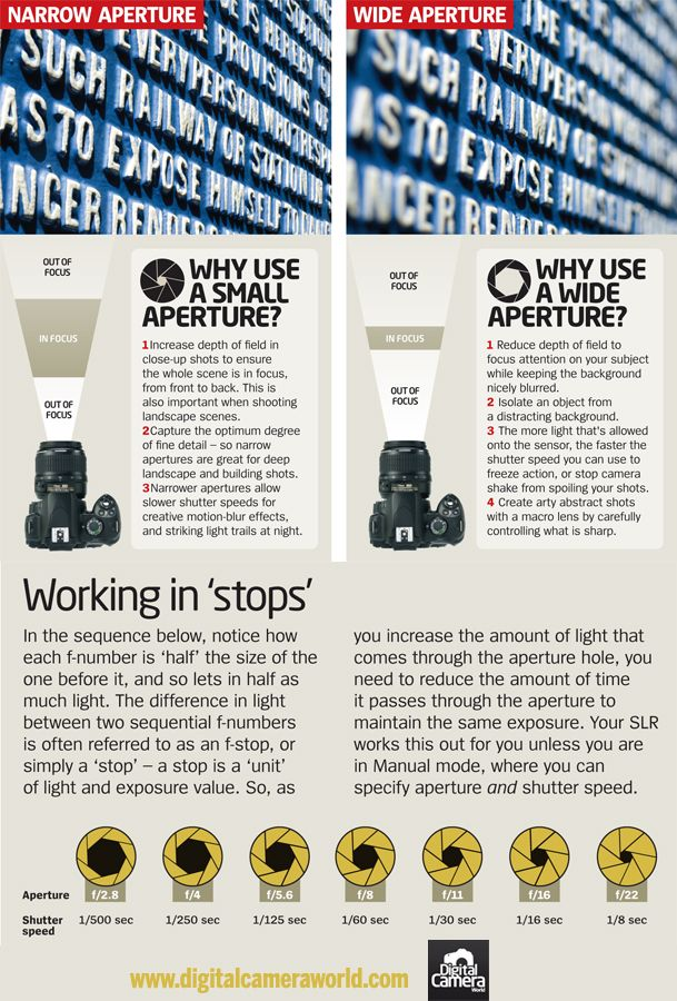 Photography Cheat Sheet: learn when to use small apertures vs when to use wide apertures