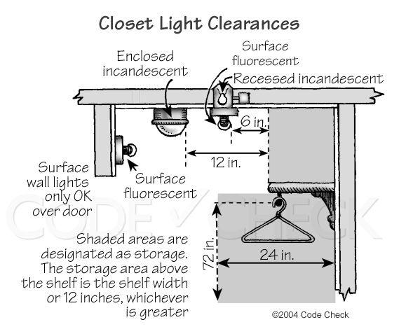 Closet Light Clearance