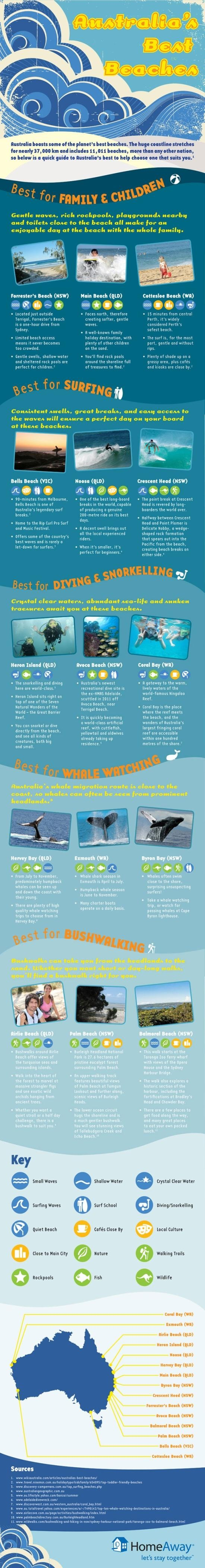 Australia's Best Beaches [Infographic] Best Surfing, Best Diving  Snorkeling, Best Whale Watching, Best Bushwalking  Best Beaches for Families and Kids