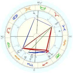 Emma Stone, horoscope for birth date November 6, 1988, 12:50 AM in Scottsdale, AZ. Scorpio Sun, Leo Ascendant, Libra with Astrodatabank biography - Astro-Databank