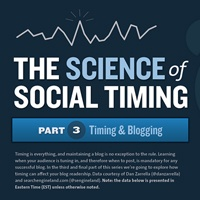 STUDY: When is the Best Time to Publish a Blog Post?