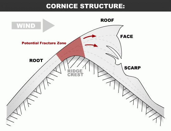How a cornice forms Cornice: beautiful but potentially deadly http://snowslang.com/snow-cornice-definition-photos-skiing/