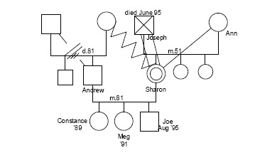genogram family and grandmother Genogram - family structure diagrams - good activity to do with kids when getting to know them find this pin and more on ecomaps by michelle nava genogram: used to map a family and family dynamics/issues over multiple generations.
