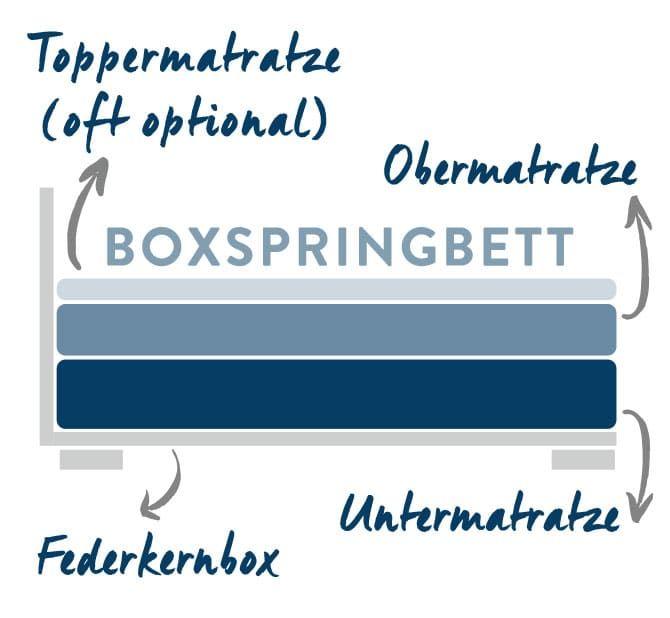 Boxspringbett aufbau topper  Pinterest'teki 25'den fazla en iyi Boxspringbett aufbau fikri ...