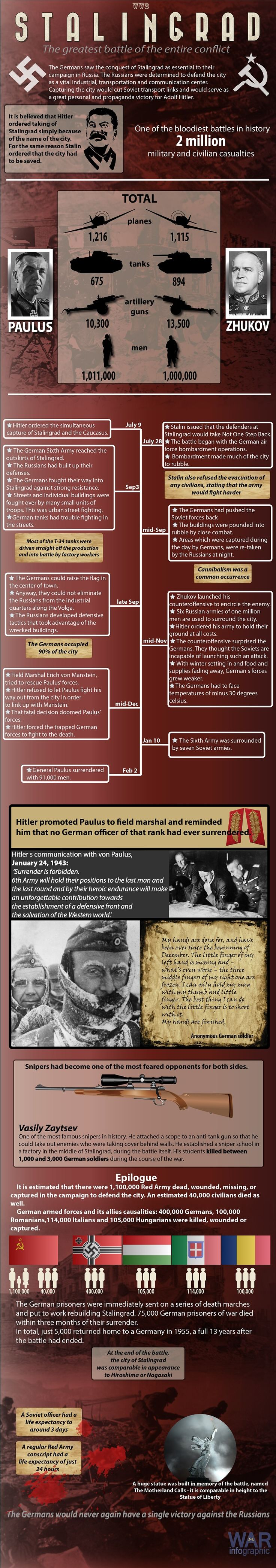 Infographic about the Stalingrad battle in World